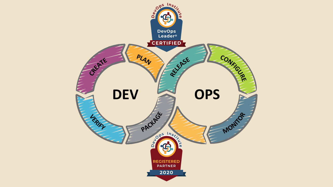 DevOps Leader® Self-Learning Course